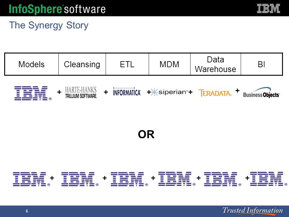 6 The Synergy Story ModelsCleansingETLMDM Data Warehouse BI ++++ + ++++ + ++ OR
