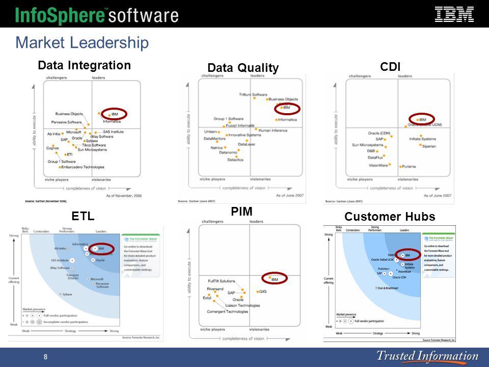 8 Market Leadership Data Integration Data Quality CDI Customer Hubs PIM ETL