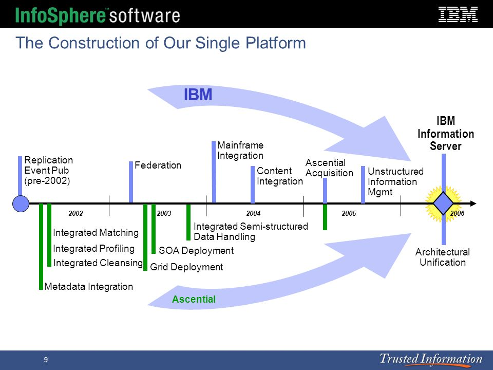 9 The Construction of Our Single Platform 2002200320042005 Metadata Integration Integrated Cleansing Integrated Matching Integrated Profiling SOA Depl