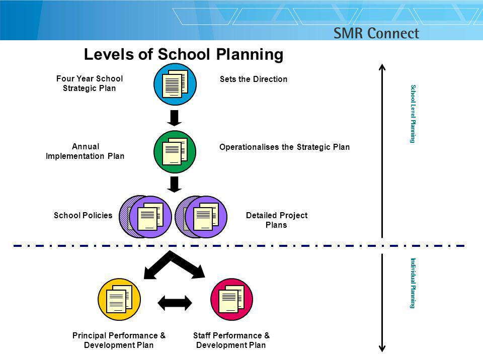 Levels of School Planning Four Year School Strategic Plan Annual Implementation Plan School Policies Principal Performance & Development Plan Sets the