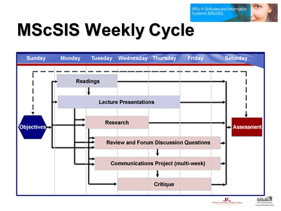 MScSIS Weekly Cycle