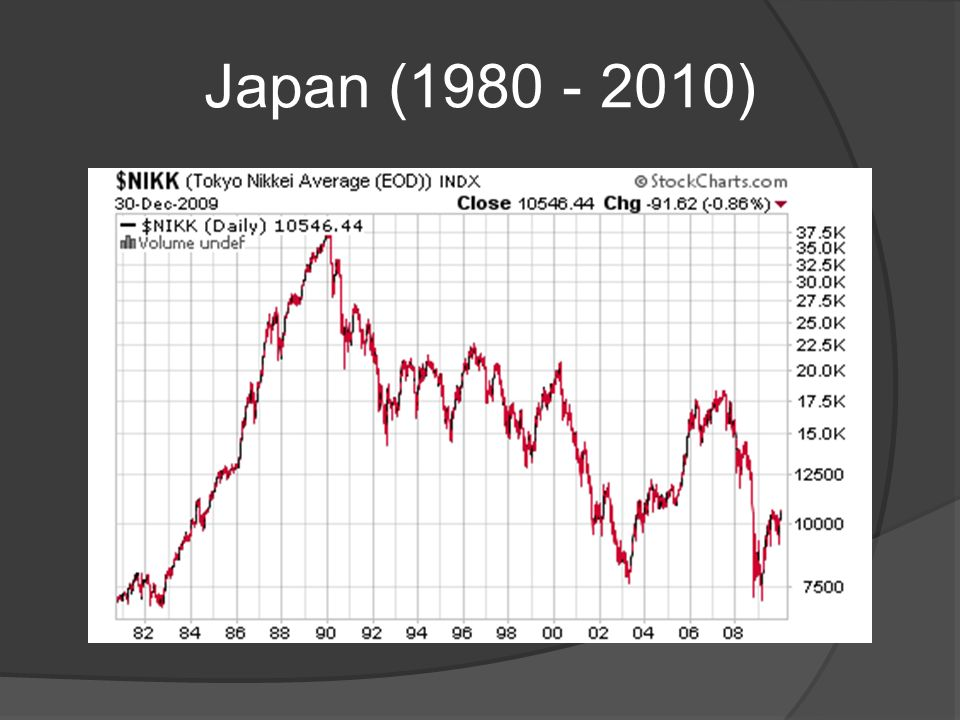 Japan (1980 - 2010)