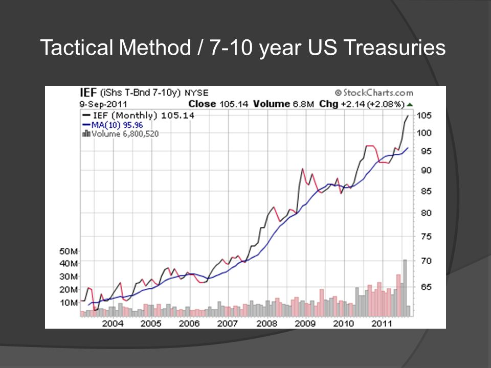 Tactical Method / 7-10 year US Treasuries