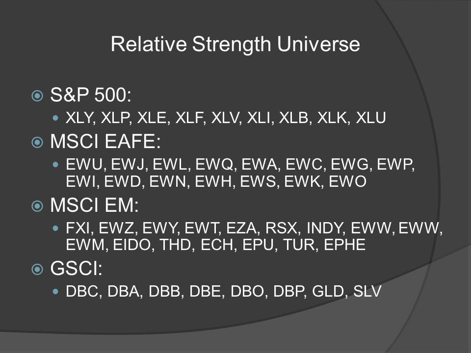 Relative Strength Universe S&P 500: XLY, XLP, XLE, XLF, XLV, XLI, XLB, XLK, XLU MSCI EAFE: EWU, EWJ, EWL, EWQ, EWA, EWC, EWG, EWP, EWI, EWD, EWN, EWH, EWS, EWK, EWO MSCI EM: FXI, EWZ, EWY, EWT, EZA, RSX, INDY, EWW, EWW, EWM, EIDO, THD, ECH, EPU, TUR, EPHE GSCI: DBC, DBA, DBB, DBE, DBO, DBP, GLD, SLV