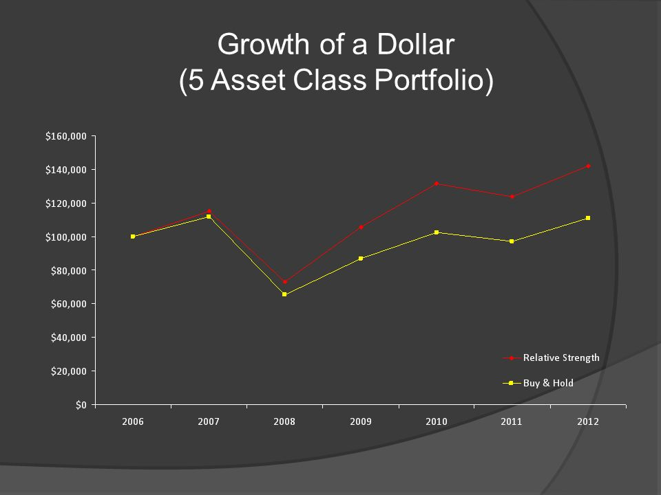 Growth of a Dollar (5 Asset Class Portfolio)