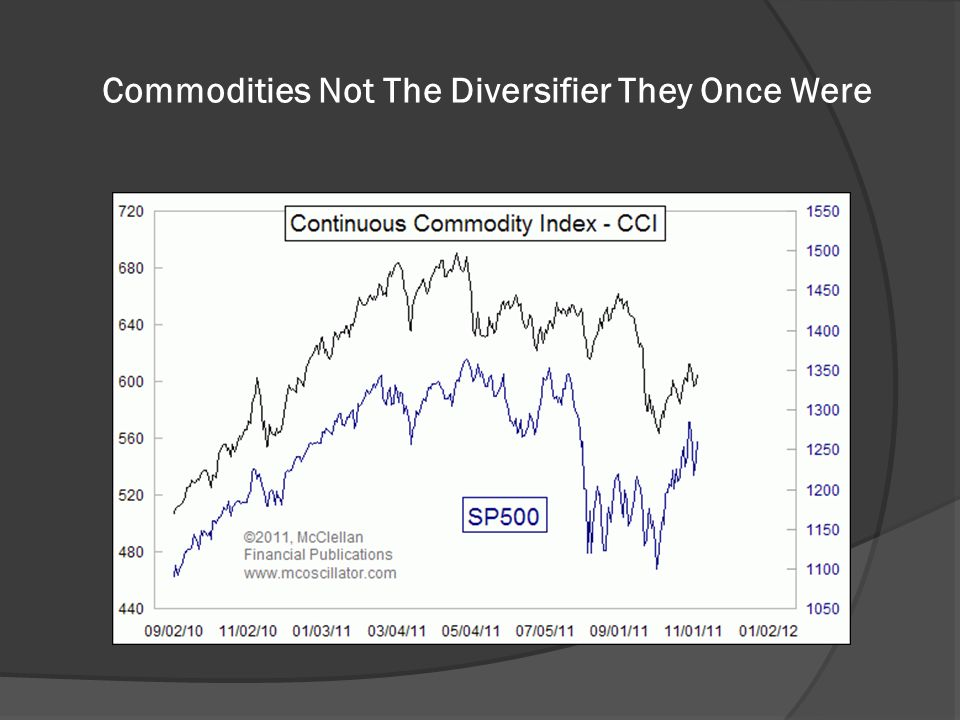 Commodities Not The Diversifier They Once Were