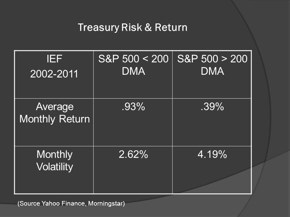 Treasury Risk & Return IEF 2002-2011 S&P 500 < 200 DMA S&P 500 > 200 DMA Average Monthly Return.93%.39% Monthly Volatility 2.62%4.19% (Source Yahoo Finance, Morningstar)