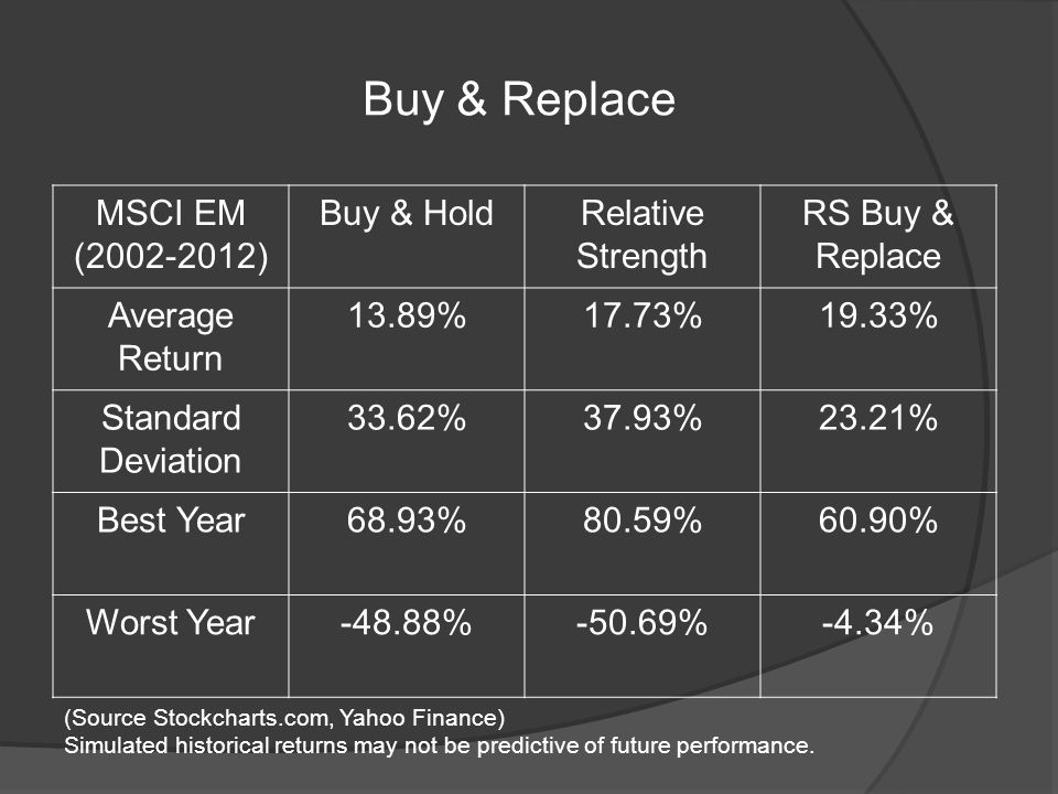 Buy & Replace MSCI EM (2002-2012) Buy & HoldRelative Strength RS Buy & Replace Average Return 13.89%17.73%19.33% Standard Deviation 33.62%37.93%23.21% Best Year68.93%80.59%60.90% Worst Year-48.88%-50.69%-4.34% (Source Stockcharts.com, Yahoo Finance) Simulated historical returns may not be predictive of future performance.