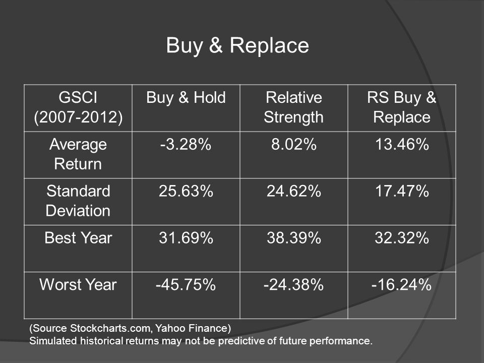 Buy & Replace GSCI (2007-2012) Buy & HoldRelative Strength RS Buy & Replace Average Return -3.28%8.02%13.46% Standard Deviation 25.63%24.62%17.47% Best Year31.69%38.39%32.32% Worst Year-45.75%-24.38%-16.24% (Source Stockcharts.com, Yahoo Finance) Simulated historical returns may not be predictive of future performance.