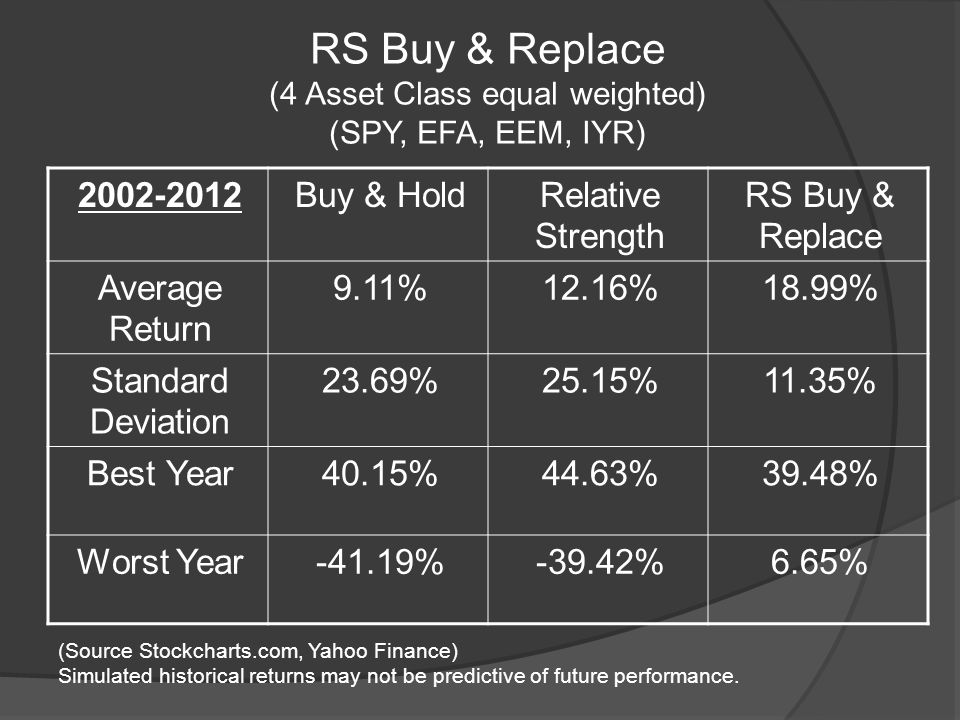 RS Buy & Replace (4 Asset Class equal weighted) (SPY, EFA, EEM, IYR) 2002-2012Buy & HoldRelative Strength RS Buy & Replace Average Return 9.11%12.16%18.99% Standard Deviation 23.69%25.15%11.35% Best Year40.15%44.63%39.48% Worst Year-41.19%-39.42%6.65% (Source Stockcharts.com, Yahoo Finance) Simulated historical returns may not be predictive of future performance.