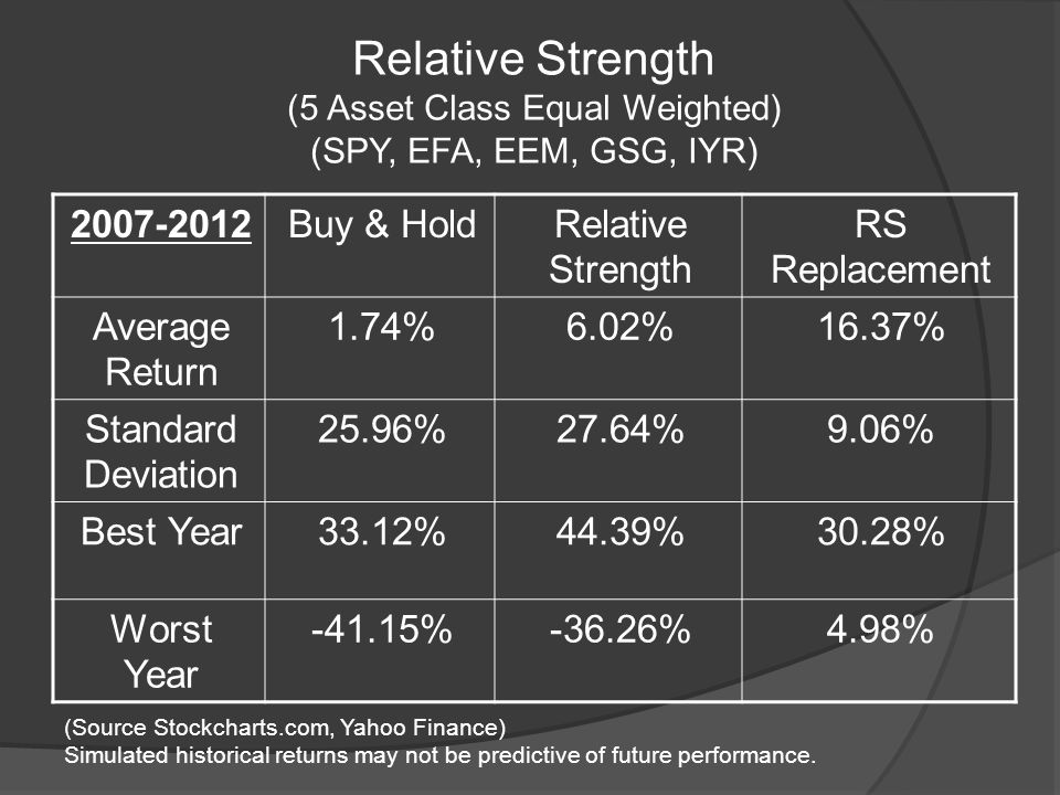 Relative Strength (5 Asset Class Equal Weighted) (SPY, EFA, EEM, GSG, IYR) 2007-2012Buy & HoldRelative Strength RS Replacement Average Return 1.74%6.02%16.37% Standard Deviation 25.96%27.64%9.06% Best Year33.12%44.39%30.28% Worst Year -41.15%-36.26%4.98% (Source Stockcharts.com, Yahoo Finance) Simulated historical returns may not be predictive of future performance.