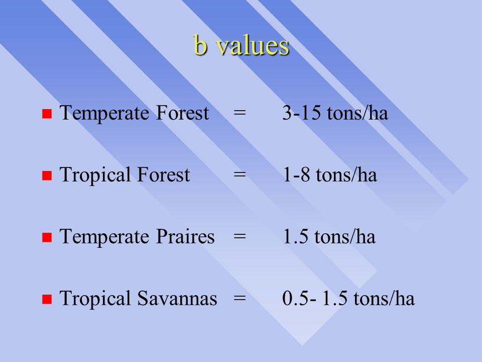 b values n Temperate Forest = 3-15 tons/ha n Tropical Forest = 1-8 tons/ha n Temperate Praires = 1.5 tons/ha n Tropical Savannas= 0.5- 1.5 tons/ha