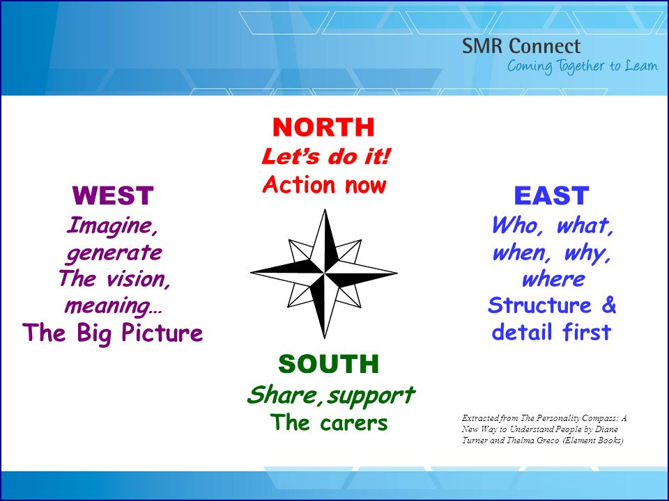 NORTH Lets do it! Action now WEST Imagine, generate The vision, meaning… The Big Picture EAST Who, what, when, why, where Structure & detail first SOU