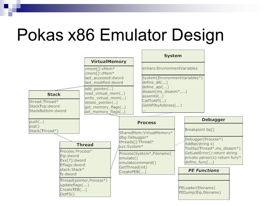 Pokas x86 Emulator Design