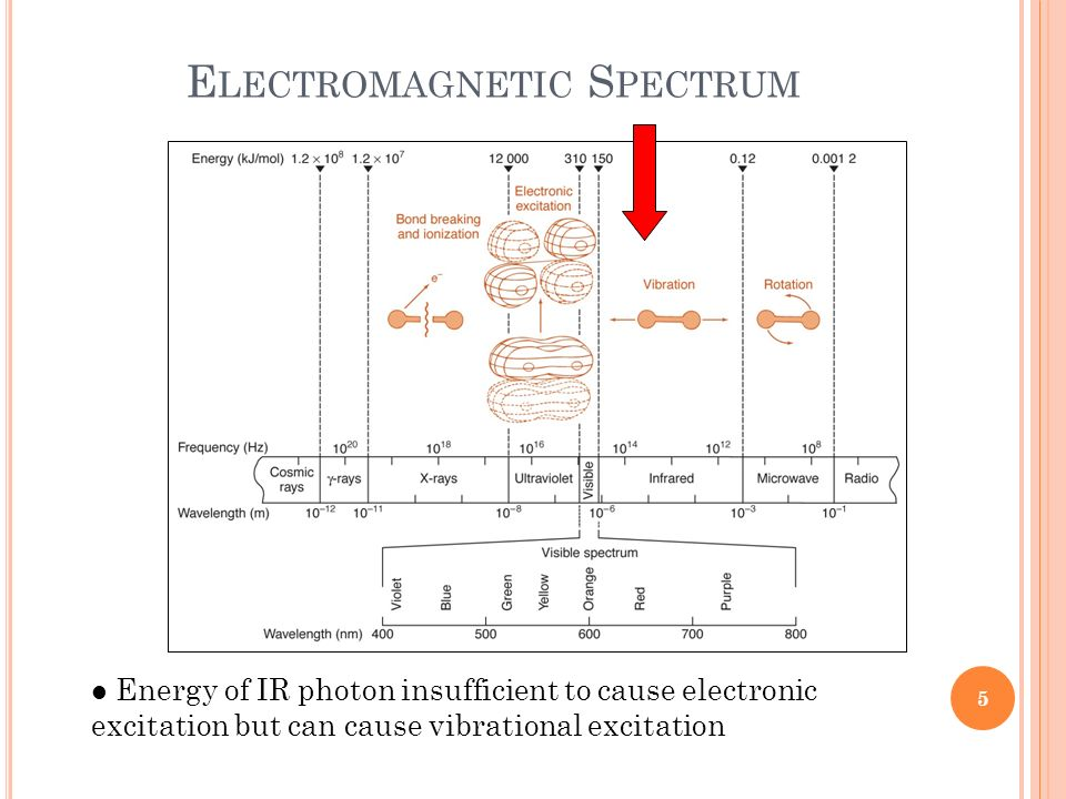 E LECTROMAGNETIC S PECTRUM Energy of IR photon insufficient to cause electronic excitation but can cause vibrational excitation 5