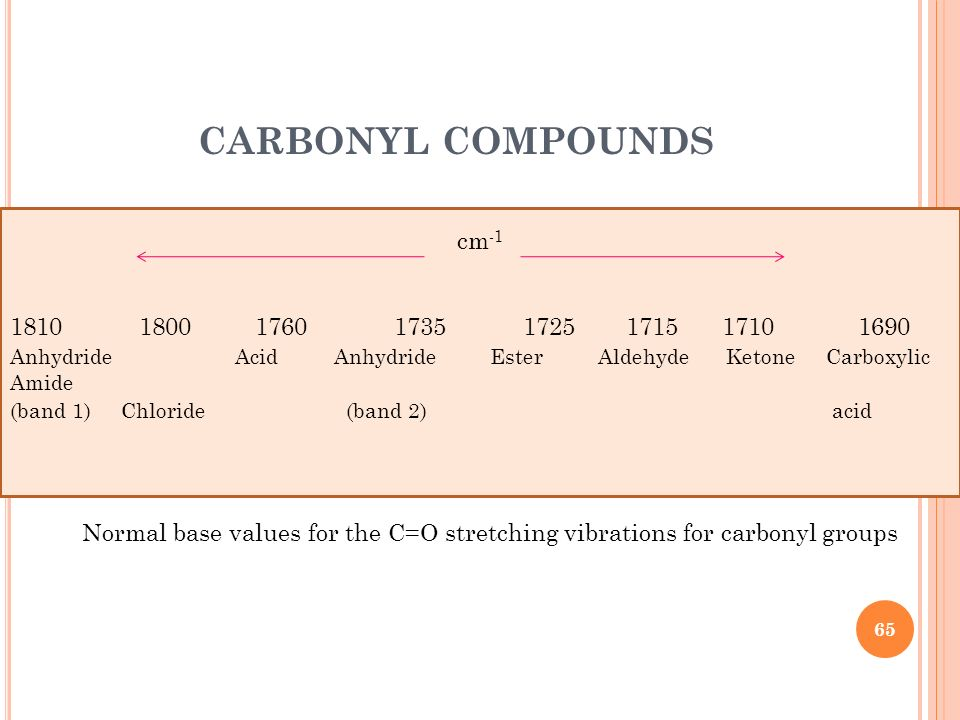 CARBONYL COMPOUNDS cm -1 1810 1800 17601735 1725 1715 1710 1690 Anhydride Acid AnhydrideEster Aldehyde Ketone Carboxylic Amide (band 1) Chloride (band