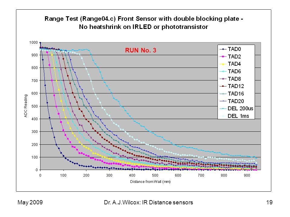 May 2009Dr. A.J.Wilcox: IR Distance sensors19 RUN No. 3