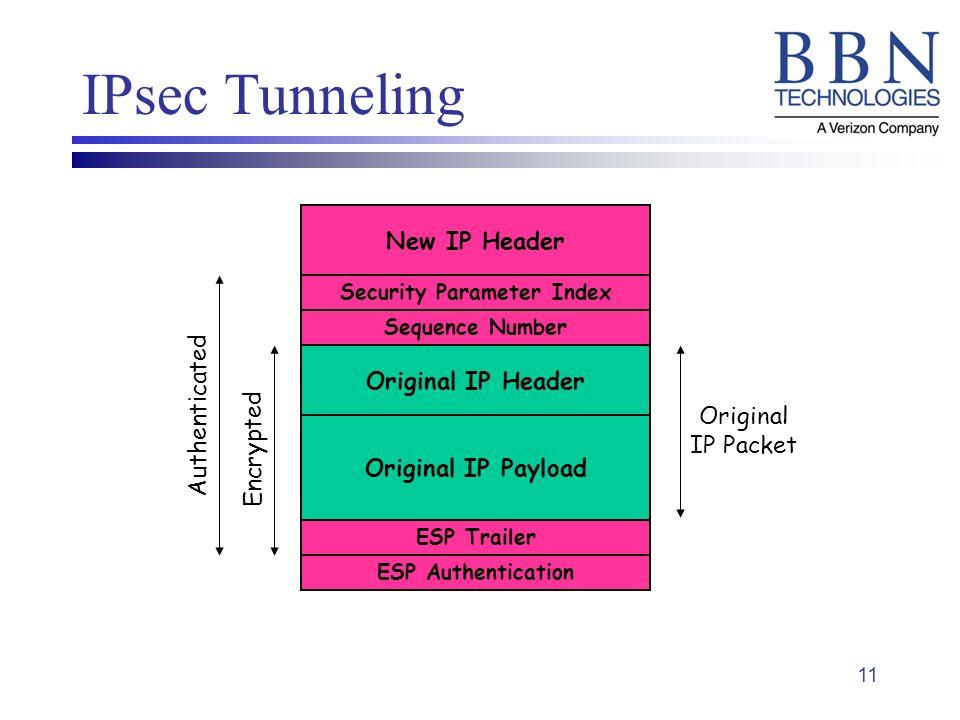11 IPsec Tunneling Original IP Header Original IP Payload New IP Header Security Parameter Index Sequence Number ESP Trailer ESP Authentication Encryp