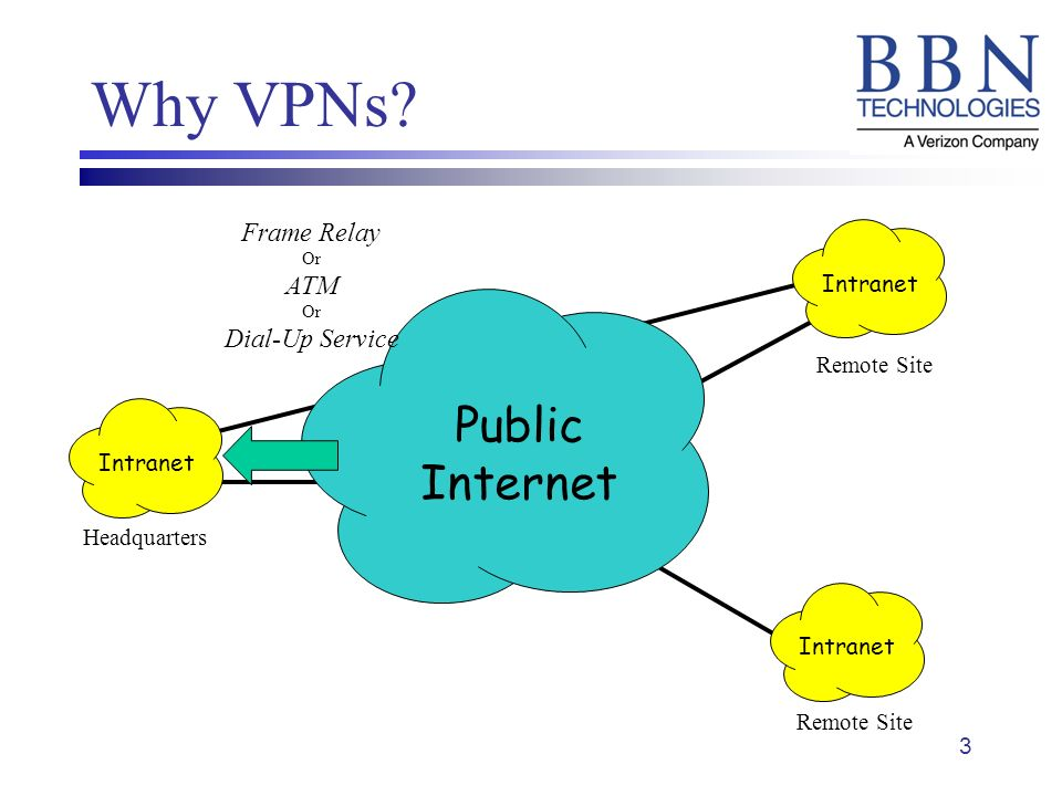 3 Private Intranet Network Headquarters Why VPNs.