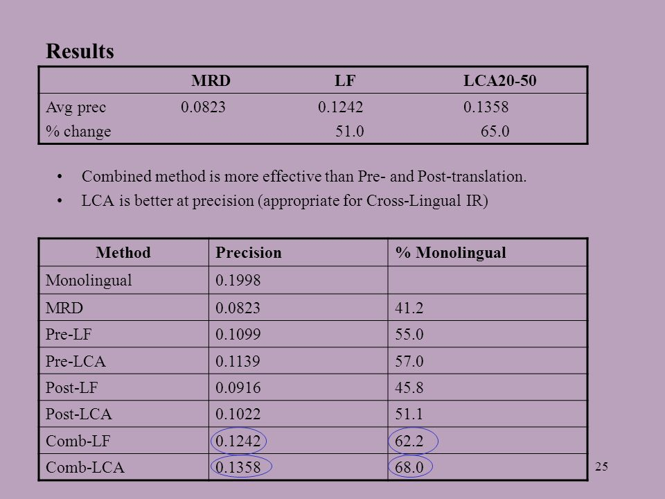 25 Results Combined method is more effective than Pre- and Post-translation. LCA is better at precision (appropriate for Cross-Lingual IR) MRD LF LCA2