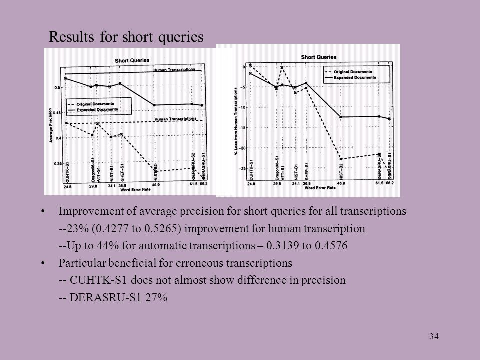 34 Results for short queries Improvement of average precision for short queries for all transcriptions --23% (0.4277 to 0.5265) improvement for human