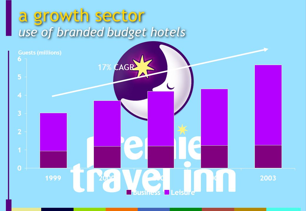 a growth sector use of branded budget hotels 0 1 2 3 4 5 6 19992000200120022003 BusinessLeisure Guests (millions) 17% CAGR
