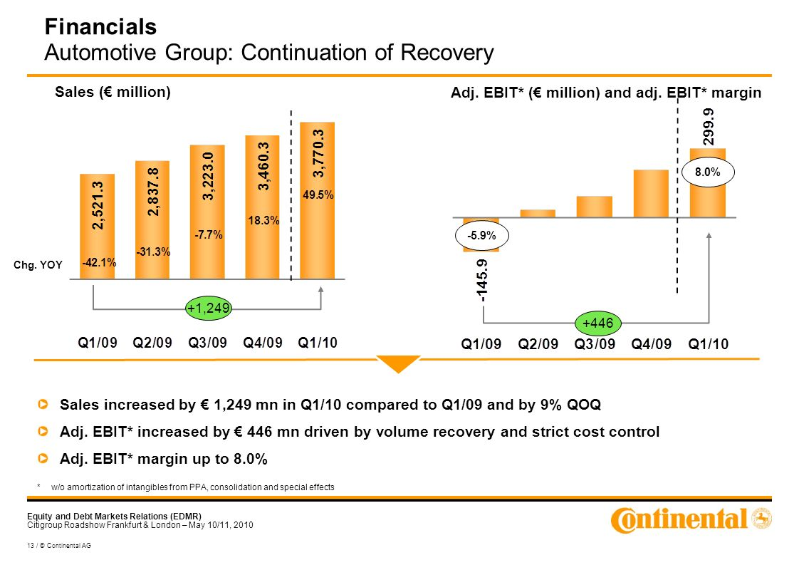Equity and Debt Markets Relations (EDMR) Citigroup Roadshow Frankfurt & London – May 10/11, 2010 13 / © Continental AG Financials Automotive Group: Continuation of Recovery Sales increased by 1,249 mn in Q1/10 compared to Q1/09 and by 9% QOQ Adj.
