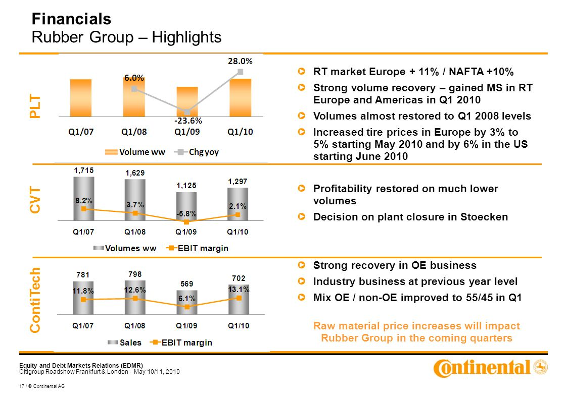 Equity and Debt Markets Relations (EDMR) Citigroup Roadshow Frankfurt & London – May 10/11, / © Continental AG Financials Rubber Group – Highlights RT market Europe + 11% / NAFTA +10% Strong volume recovery – gained MS in RT Europe and Americas in Q Volumes almost restored to Q levels Increased tire prices in Europe by 3% to 5% starting May 2010 and by 6% in the US starting June 2010 Profitability restored on much lower volumes Decision on plant closure in Stoecken Strong recovery in OE business Industry business at previous year level Mix OE / non-OE improved to 55/45 in Q1 Raw material price increases will impact Rubber Group in the coming quarters PLT CVT ContiTech