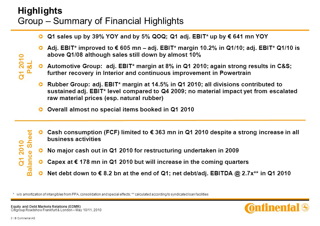 Equity and Debt Markets Relations (EDMR) Citigroup Roadshow Frankfurt & London – May 10/11, 2010 3 / © Continental AG Highlights Group – Summary of Financial Highlights Q1 sales up by 39% YOY and by 5% QOQ; Q1 adj.