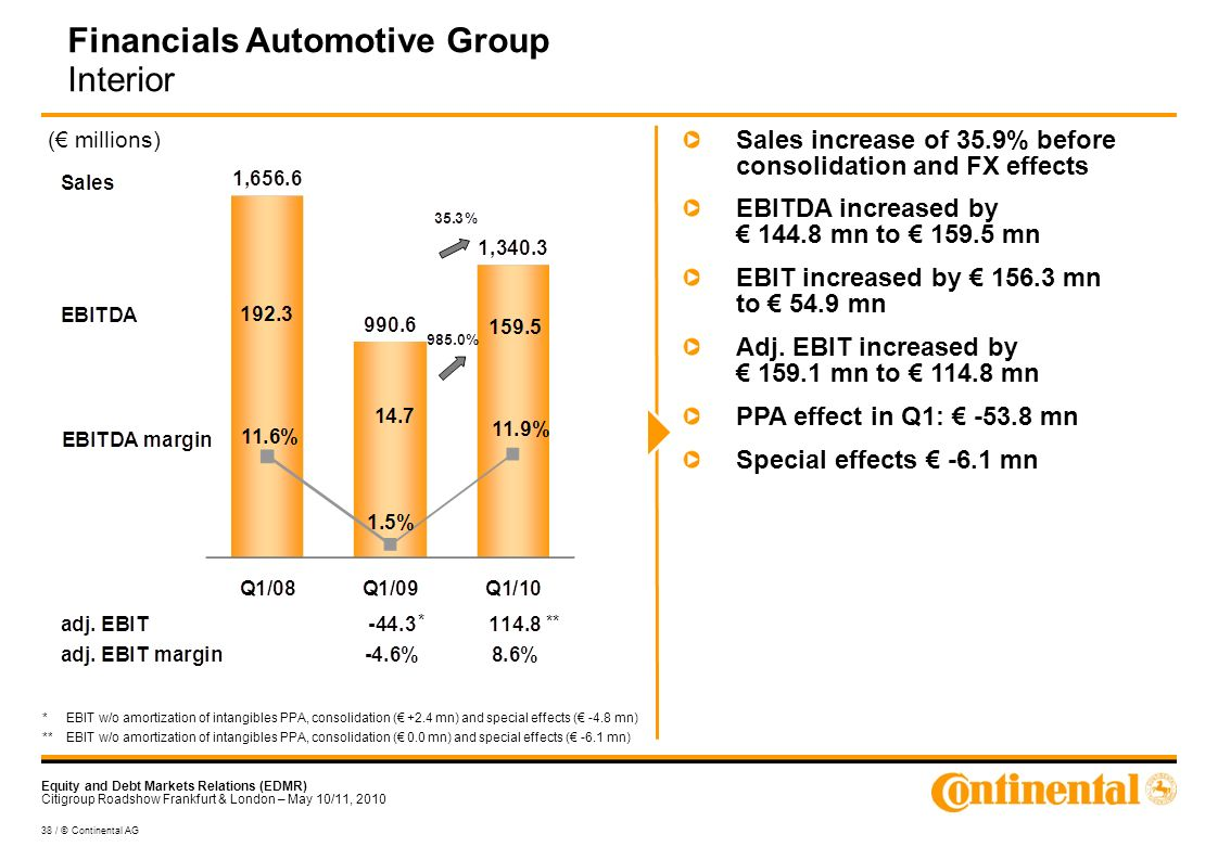 Equity and Debt Markets Relations (EDMR) Citigroup Roadshow Frankfurt & London – May 10/11, / © Continental AG Financials Automotive Group Interior ( millions) Sales increase of 35.9% before consolidation and FX effects EBITDA increased by mn to mn EBIT increased by mn to 54.9 mn Adj.