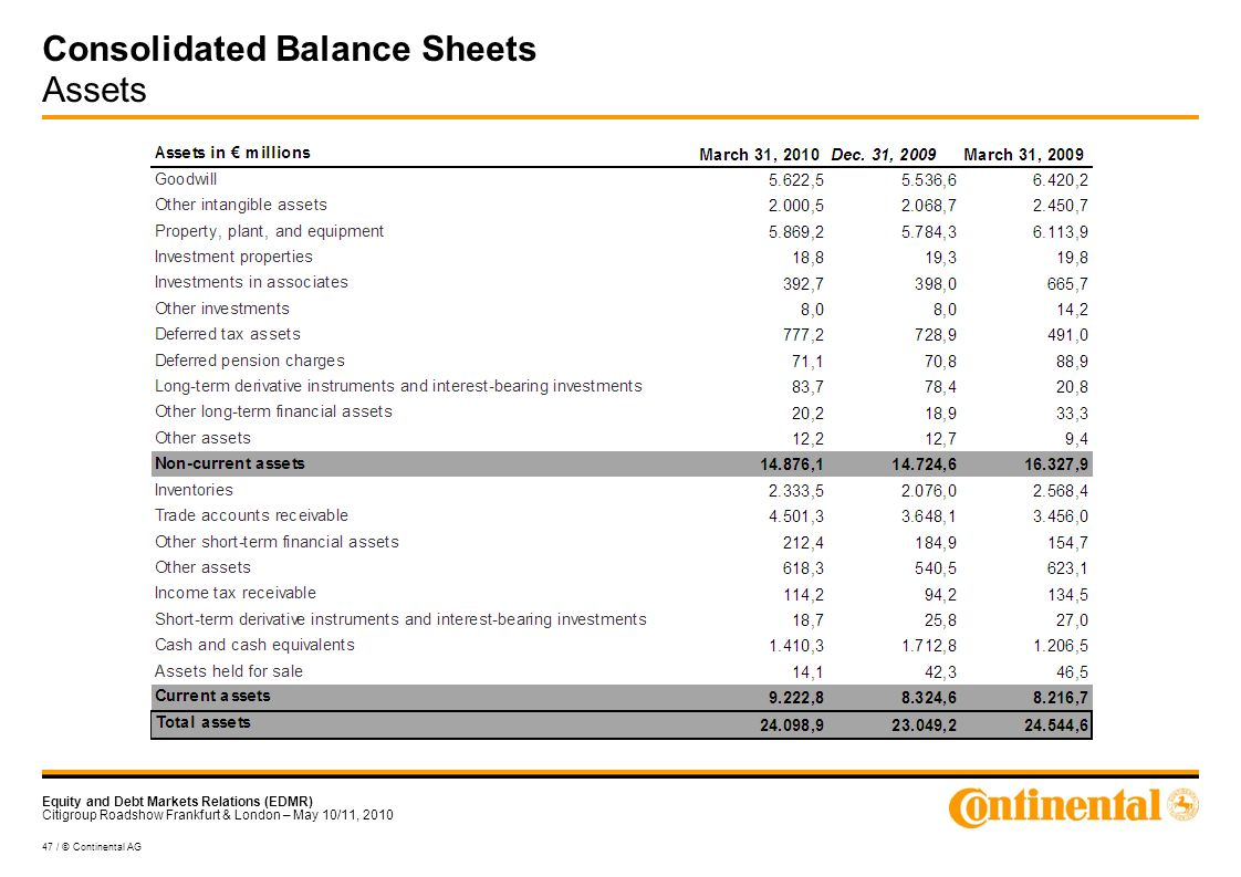 Equity and Debt Markets Relations (EDMR) Citigroup Roadshow Frankfurt & London – May 10/11, / © Continental AG Consolidated Balance Sheets Assets