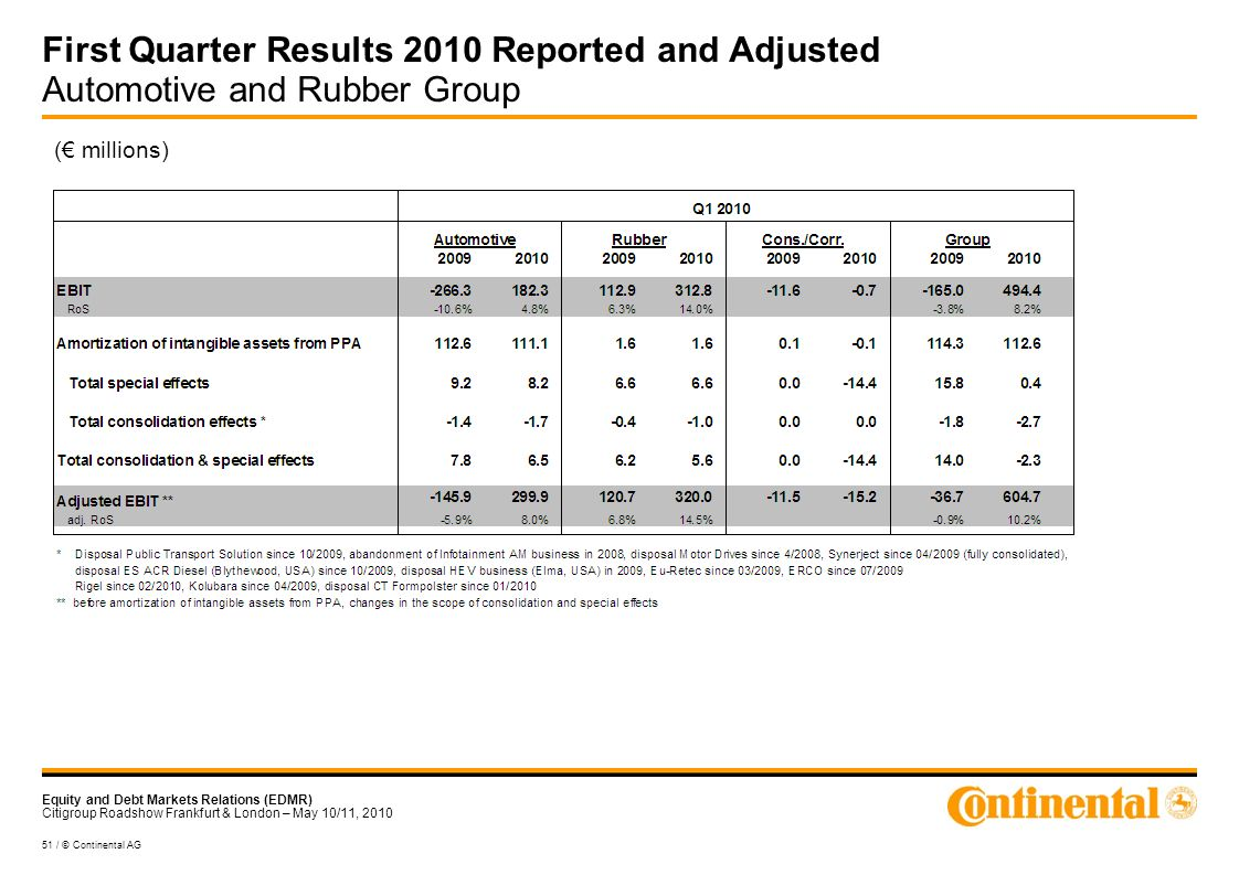Equity and Debt Markets Relations (EDMR) Citigroup Roadshow Frankfurt & London – May 10/11, 2010 51 / © Continental AG First Quarter Results 2010 Reported and Adjusted Automotive and Rubber Group ( millions)