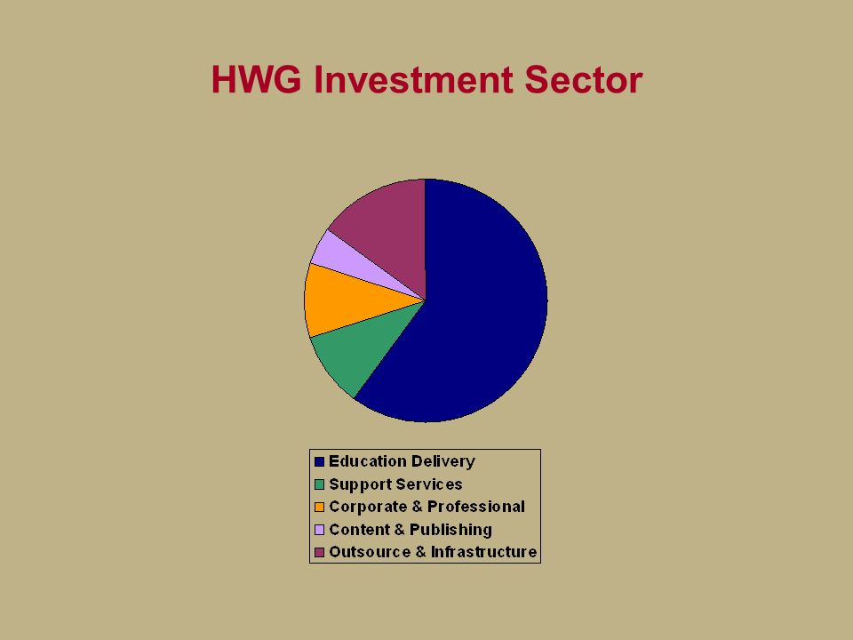 HWG Investment Sector