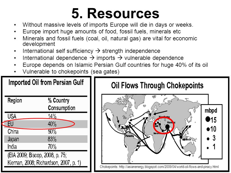 25 5. Resources Without massive levels of imports Europe will die in days or weeks. Europe import huge amounts of food, fossil fuels, minerals etc Min