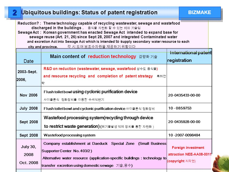 Date Main content of reduction technology International patent registration 2003-Sept. 2006, R&D on reduction (wastewater, sewage, wastefood ) and res
