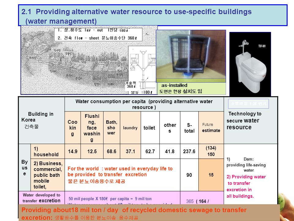 2.1 Providing alternative water resource to use-specific buildings (water management) as-installed Building in Korea Water consumption per capita (providing alternative water resource ) Technology to secure water resource Coo kin g Flushi ng, face washin g Bath, sho wer laundry toilet other s S- total Future estimate By us e 1) household 14.912.568.637.162.741.8237.6 (134) 150 Dam: providing life-saving water 2) Providing water to transfer excretion in all buildings.