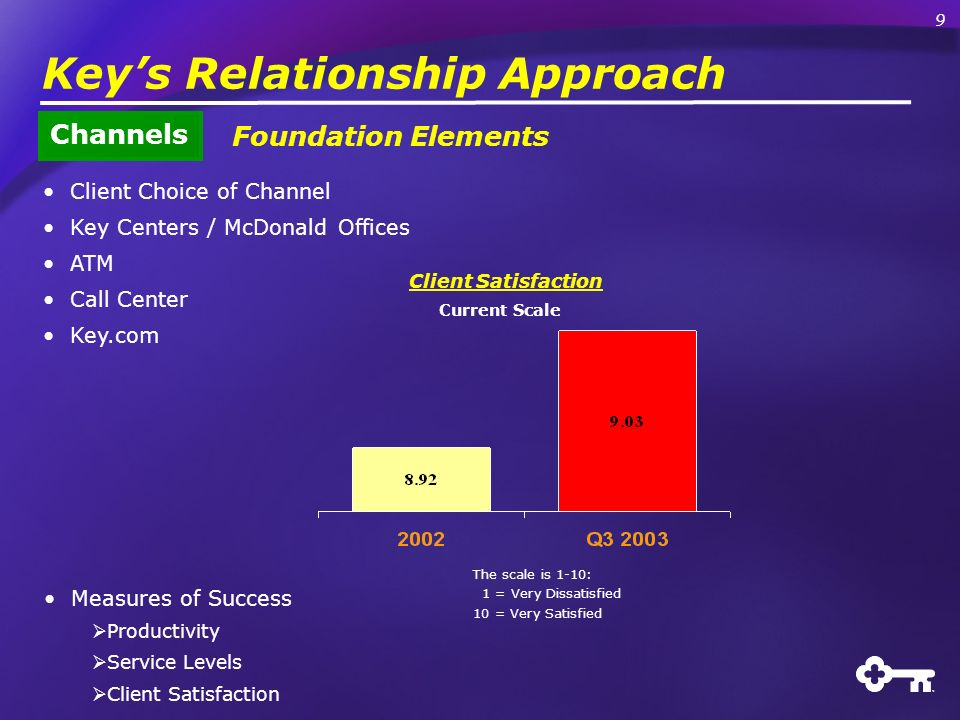 Client Choice of Channel Key Centers / McDonald Offices ATM Call Center Key.com Keys Relationship Approach Measures of Success Productivity Service Levels Client Satisfaction Foundation Elements Channels Current Scale The scale is 1-10: 1 = Very Dissatisfied 10 = Very Satisfied Client Satisfaction 9