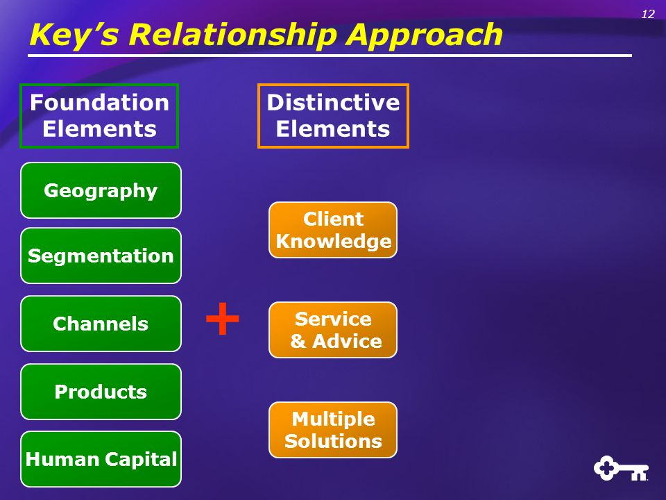 Keys Relationship Approach + Distinctive Elements Client Knowledge Service & Advice Multiple Solutions Foundation Elements Human Capital Products Geog