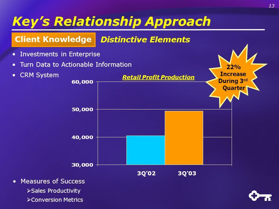Keys Relationship Approach Client Knowledge Investments in Enterprise Turn Data to Actionable Information CRM System Measures of Success Sales Productivity Conversion Metrics Distinctive Elements 22% Increase During 3 rd Quarter 3Q023Q03 Retail Profit Production 13