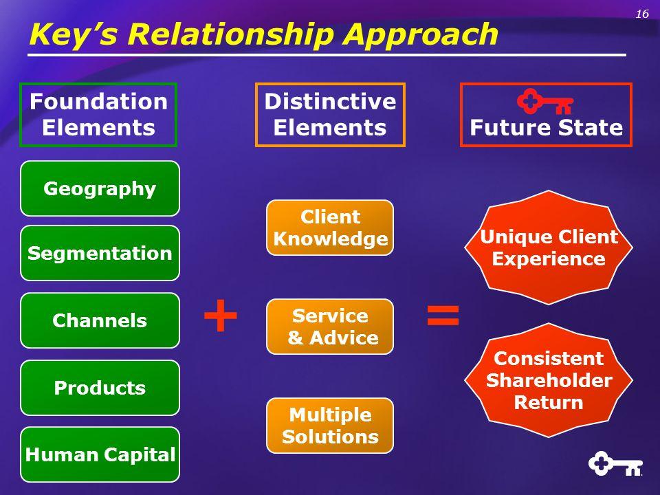 Keys Relationship Approach + = Distinctive Elements Client Knowledge Service & Advice Multiple Solutions Future State Unique Client Experience Consist
