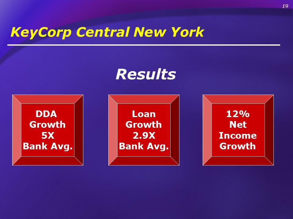 Results DDA Growth 5X Bank Avg. KeyCorp Central New York Loan Growth 2.9X Bank Avg. 12% Net Income Growth 19