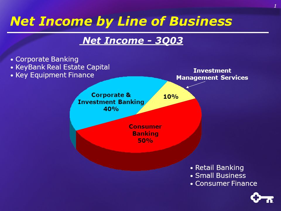 Net Income by Line of Business Corporate & Investment Banking 40% Consumer Banking 50% Investment Management Services Net Income - 3Q03 Retail Banking