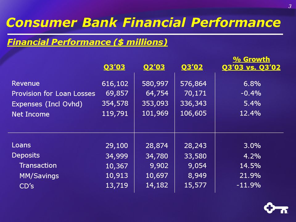 Consumer Bank Financial Performance Financial Performance ($ millions) Q303Q203Q302 % Growth Q303 vs. Q302 Revenue Provision for Loan Losses Expenses