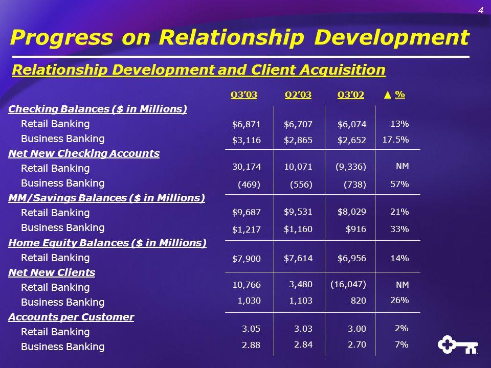 Progress on Relationship Development Q303Q203Q302 Checking Balances ($ in Millions) Retail Banking Business Banking Net New Checking Accounts Retail B