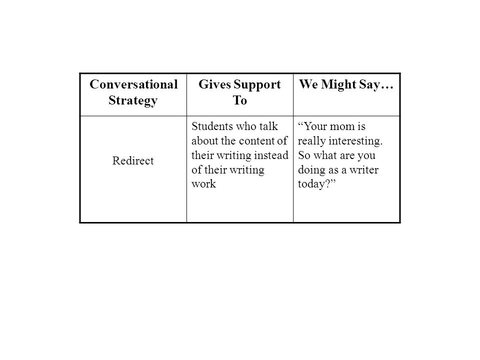 Conversational Strategy Gives Support To We Might Say… Redirect Students who talk about the content of their writing instead of their writing work Your mom is really interesting.