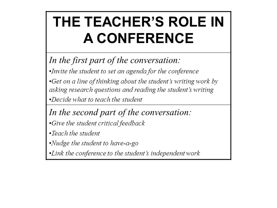 THE TEACHERS ROLE IN A CONFERENCE In the first part of the conversation: Invite the student to set an agenda for the conference Get on a line of thinking about the students writing work by asking research questions and reading the students writing Decide what to teach the student In the second part of the conversation: Give the student critical feedback Teach the student Nudge the student to have-a-go Link the conference to the students independent work