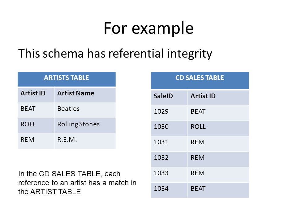 For example This schema has referential integrity ARTISTS TABLE Artist IDArtist Name BEATBeatles ROLLRolling Stones REMR.E.M.