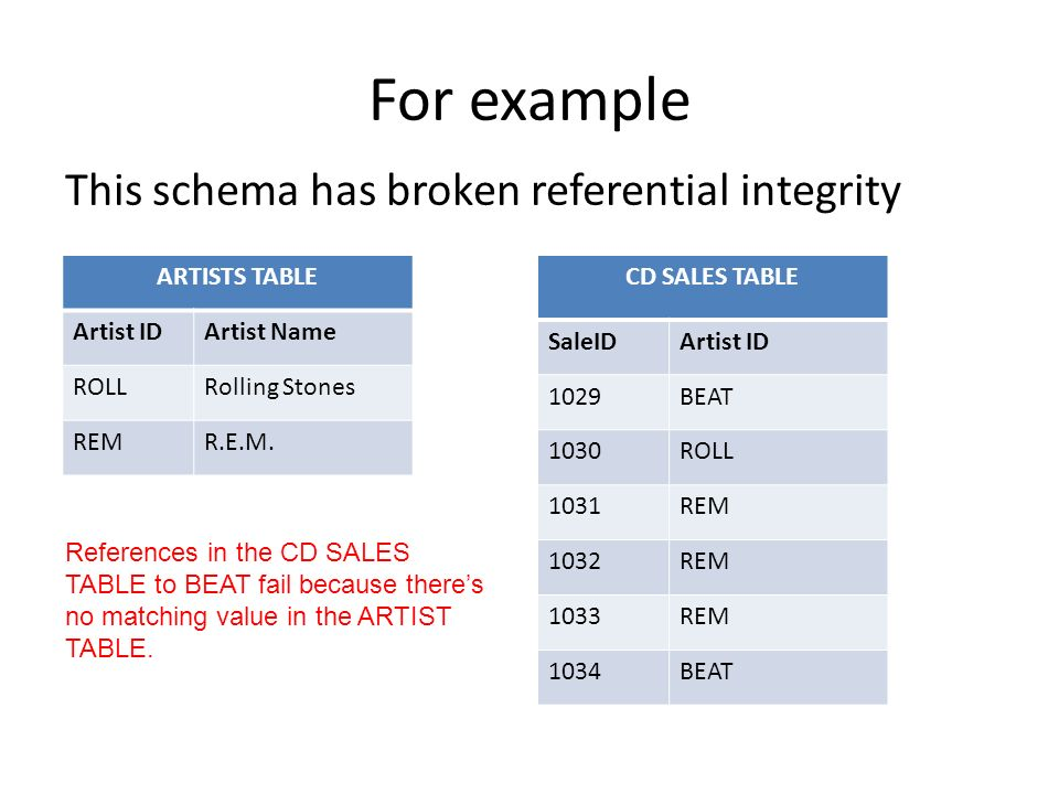 For example This schema has broken referential integrity ARTISTS TABLE Artist IDArtist Name ROLLRolling Stones REMR.E.M.