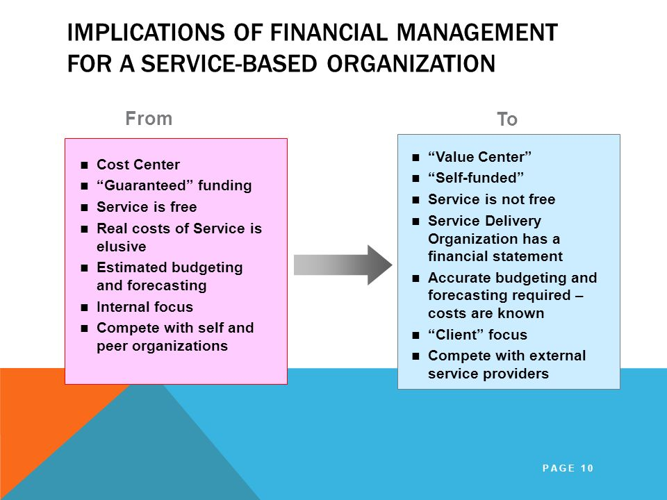 IMPLICATIONS OF FINANCIAL MANAGEMENT FOR A SERVICE-BASED ORGANIZATION PAGE 10 Cost Center Guaranteed funding Service is free Real costs of Service is