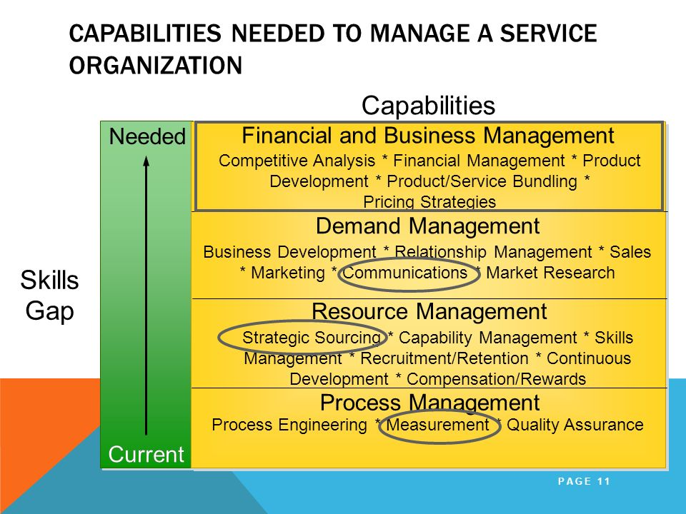 CAPABILITIES NEEDED TO MANAGE A SERVICE ORGANIZATION PAGE 11 Current Needed Skills Gap Financial and Business Management Demand Management Process Man
